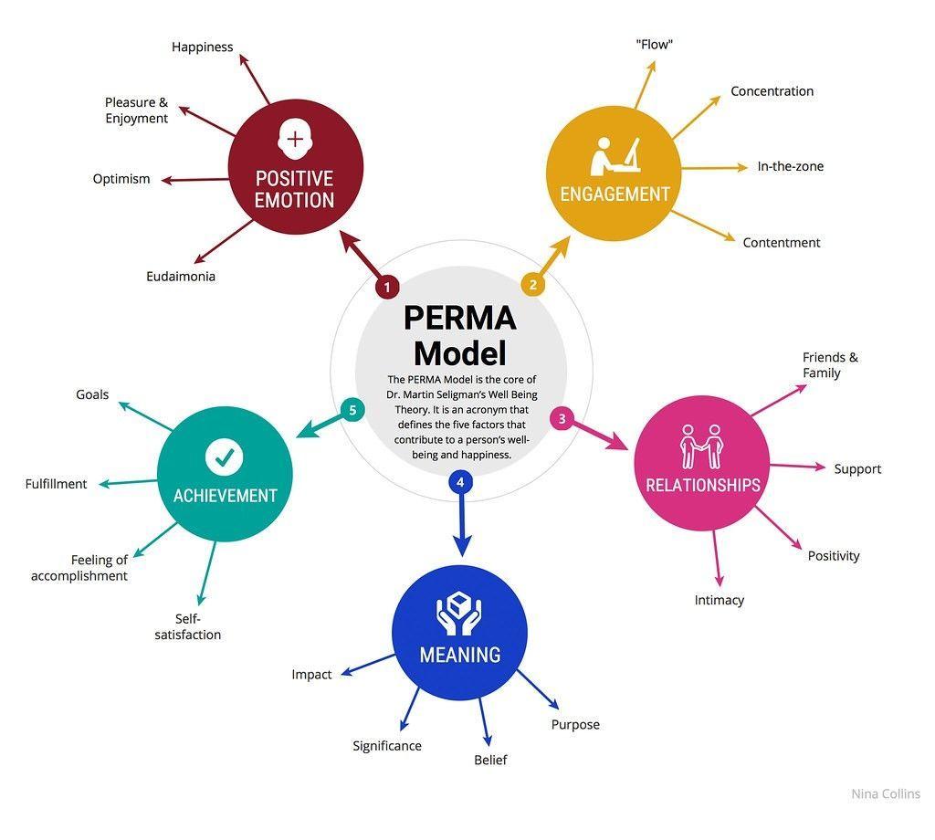 PERMA_MODEL